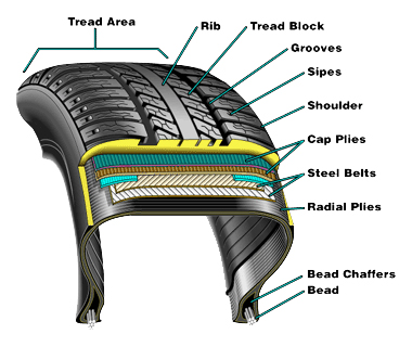 Used Tire Structure